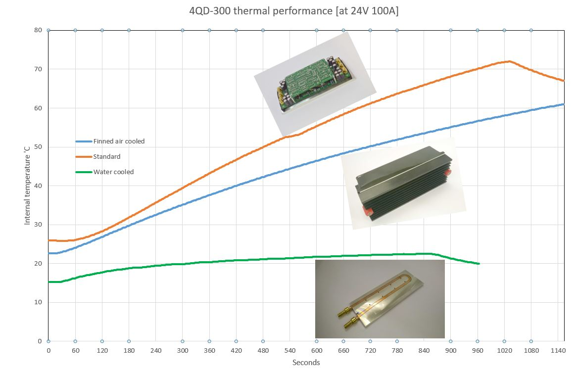 4qd-300-thermal-performance