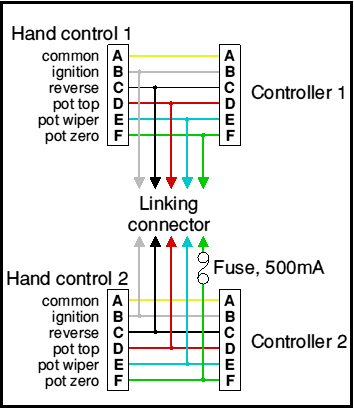 multiple controllers