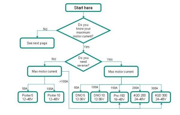 choosing-flowchart-