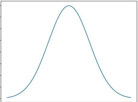 Gaussian noise distribution