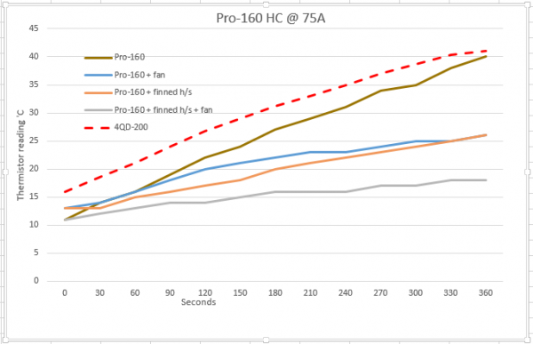 Pro-160 thermal performance