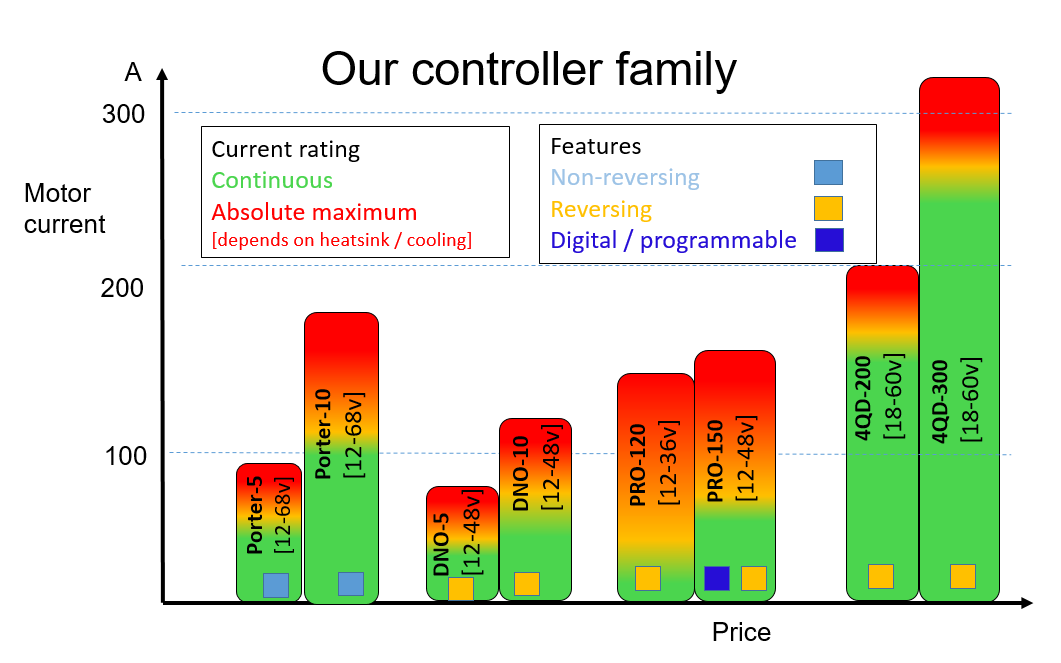 motor controller comparison charts