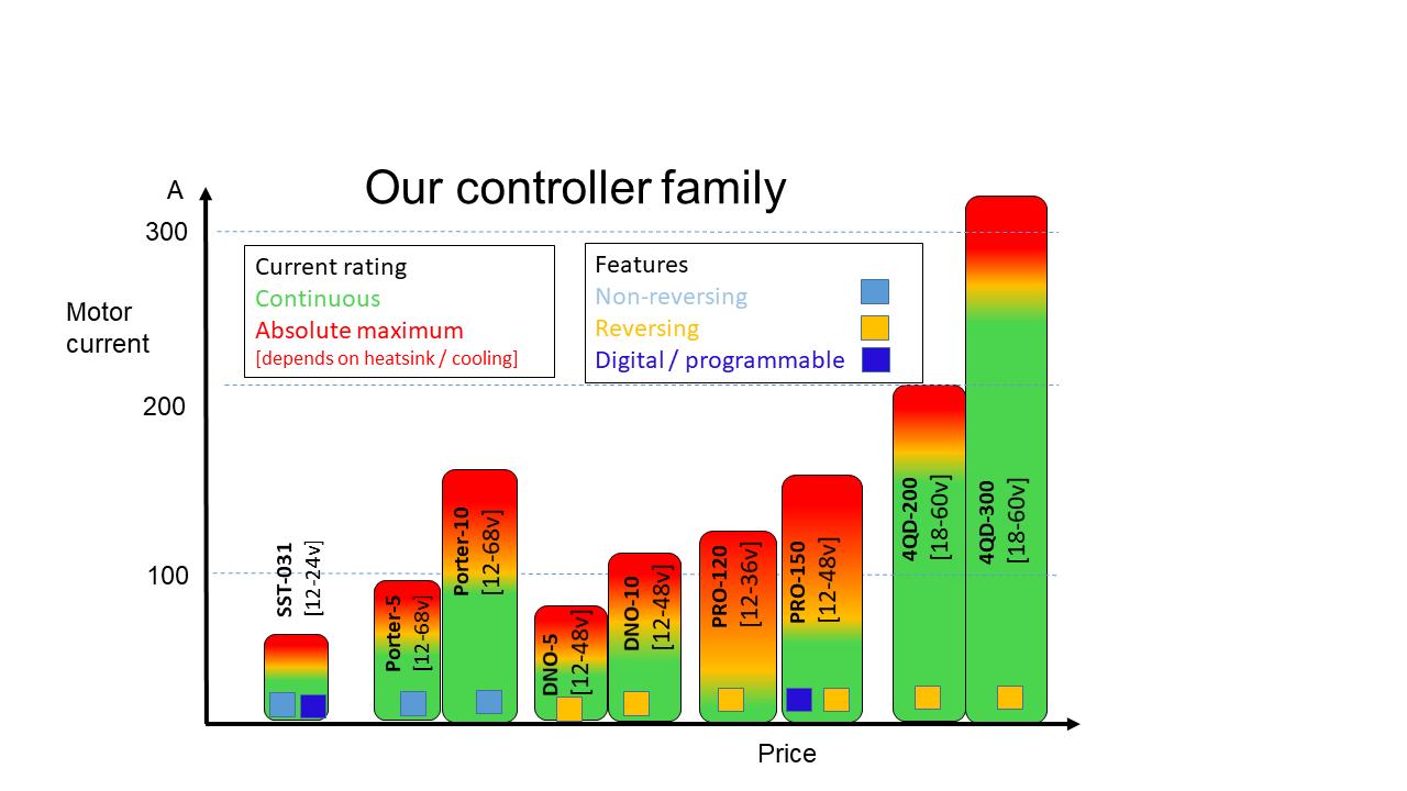 controller comparison