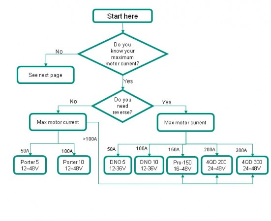 choosing-flowchart-slide-1