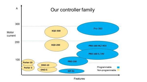 controller family [balloon view]