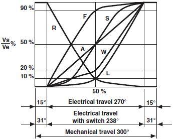 Customised arc potentiometers